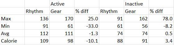rhythm-gear-compare