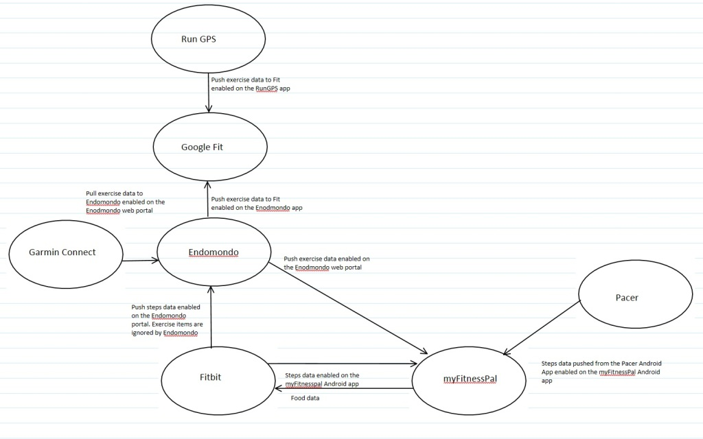 data-interoperability